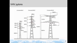 Electricity Networks - part 2
